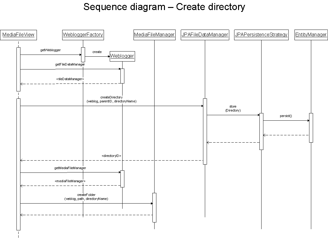 media blogging   sequence diagrams   apache roller   apache    sequence diagram    create directory