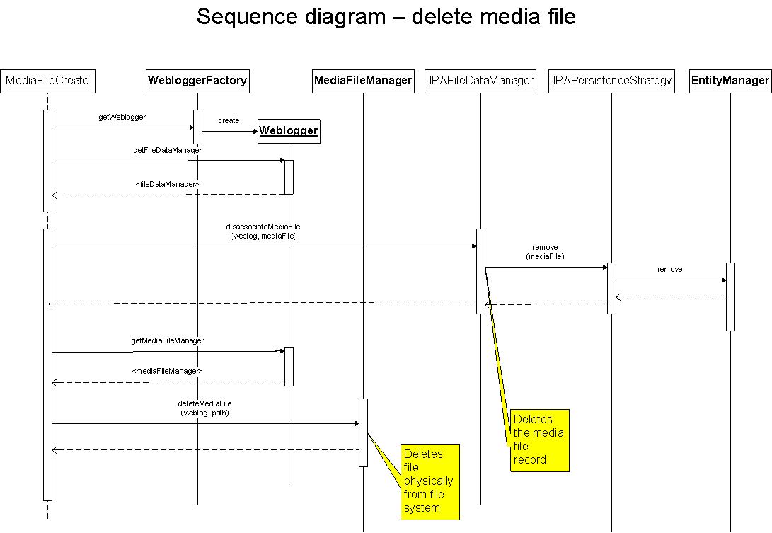 Media blogging - Sequence diagrams - Apache Roller ...