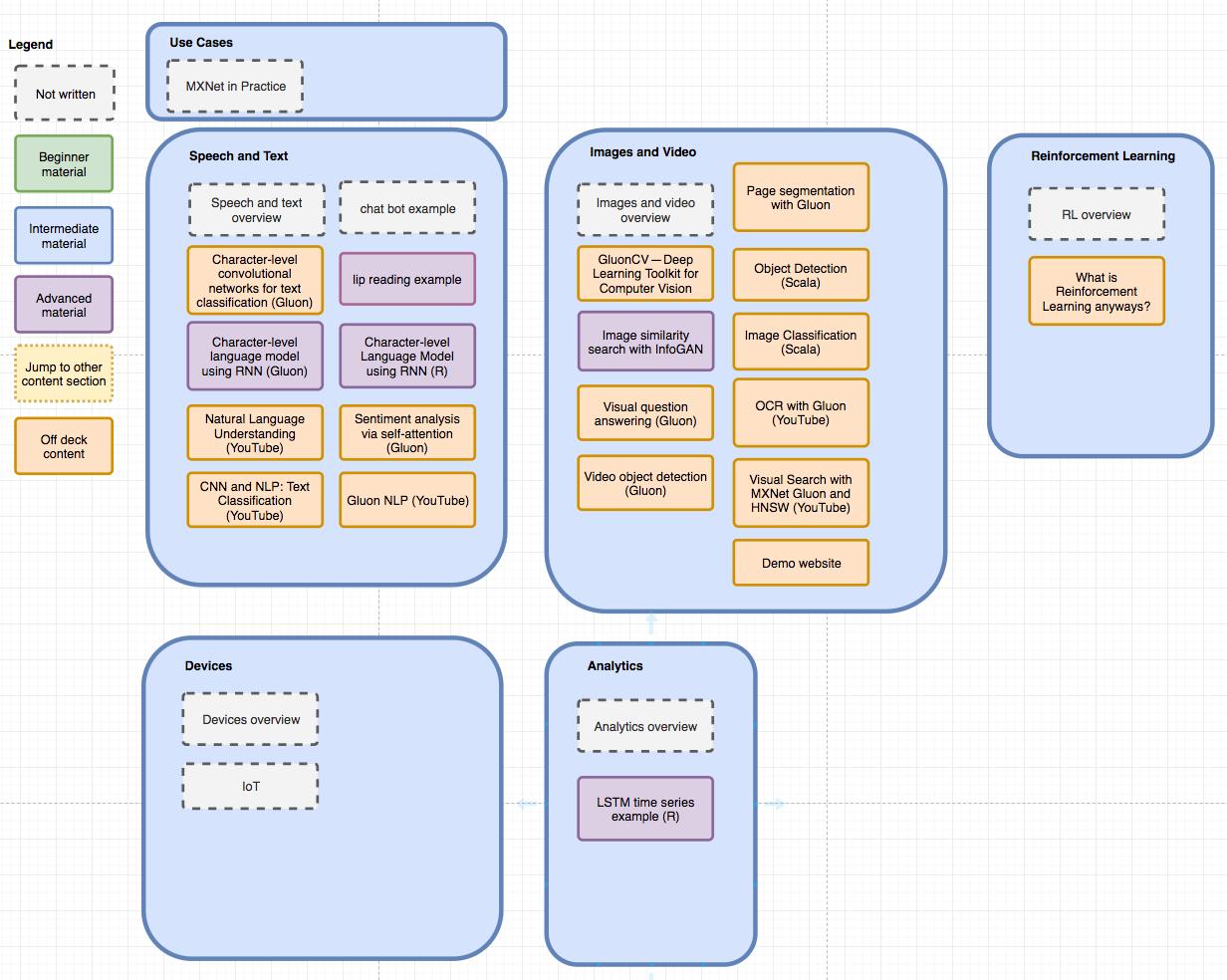 Website Redesign Information Architecture & Wireframe