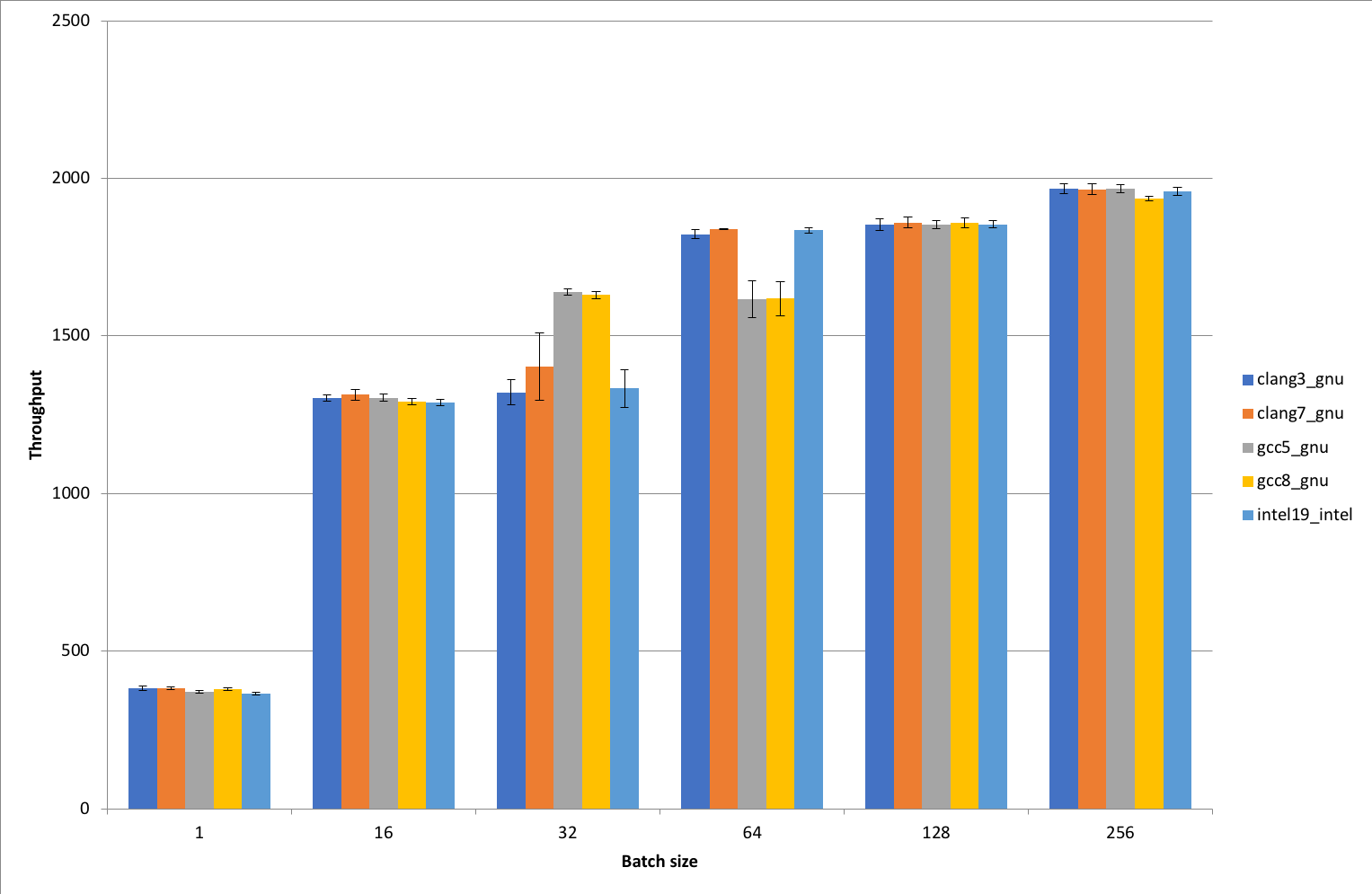 Benchmarking MXNet with different OpenMP implementations