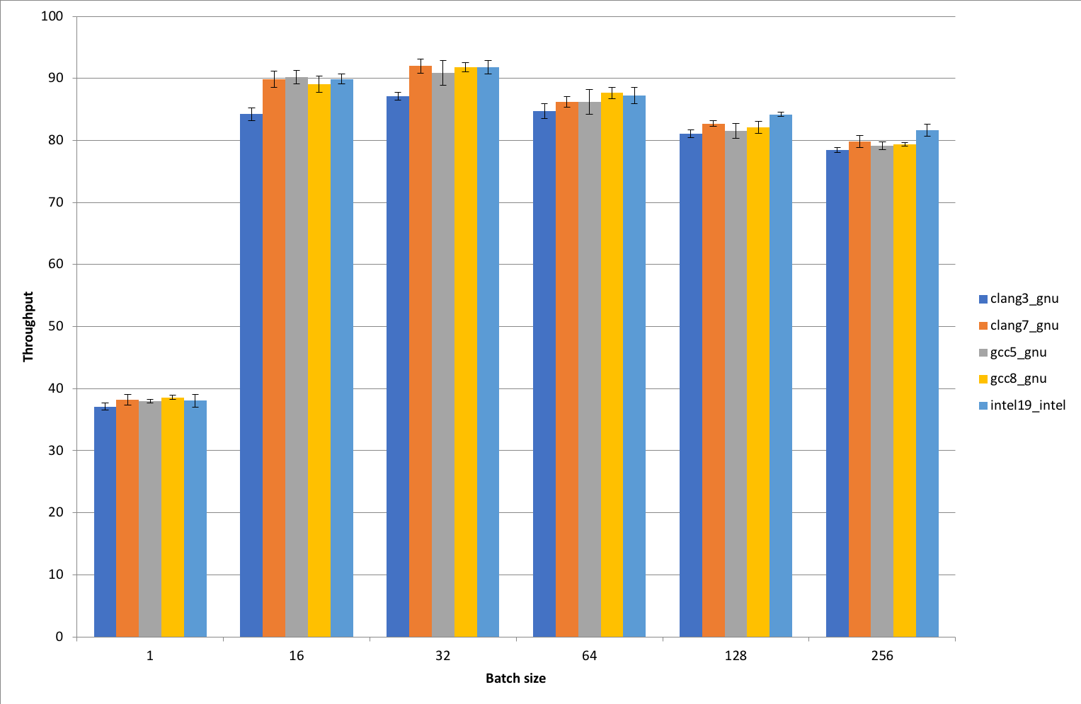 Benchmarking MXNet with different OpenMP implementations - MXNet