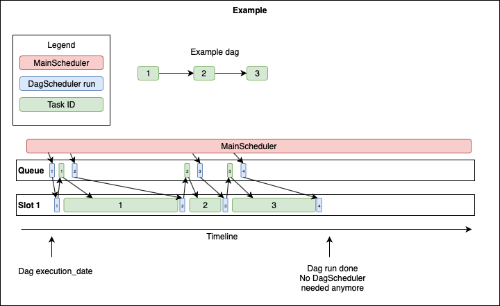 AIP-15 Scalable Scheduler - Airflow - Apache Software Foundation