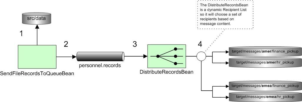 POJO Messaging Example - Apache Camel - Apache Software