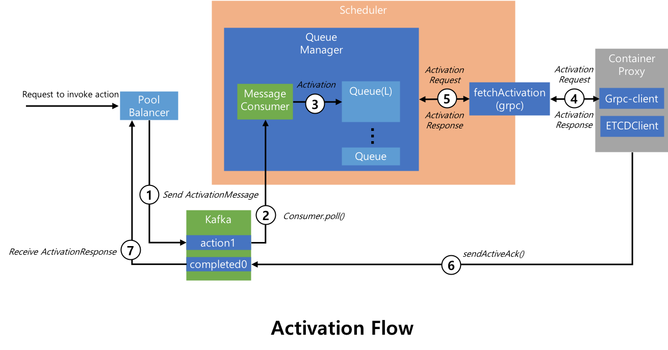 System Architecture - OpenWhisk - Apache Software Foundation