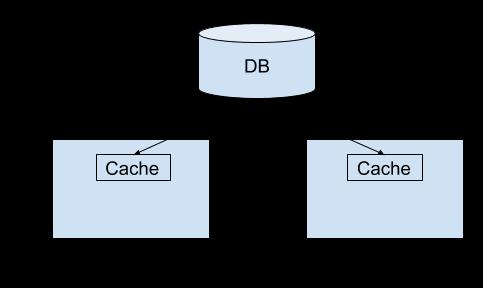Synchronized Metastore Cache - Apache Hive - Apache Software