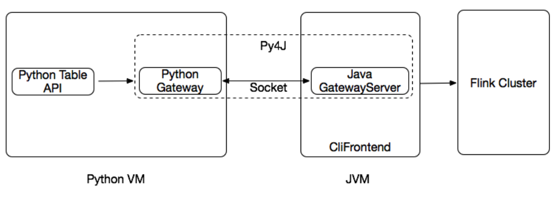 FLIP-38: Python Table API - Apache Flink - Apache Software Foundation