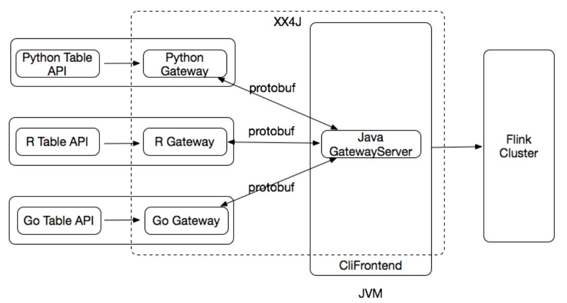 FLIP-38: Python Table API - Apache Flink - Apache Software