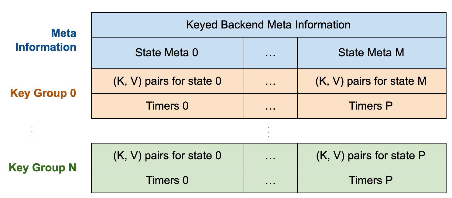 FLIP-41: Unify Binary format for Keyed State - Apache Flink