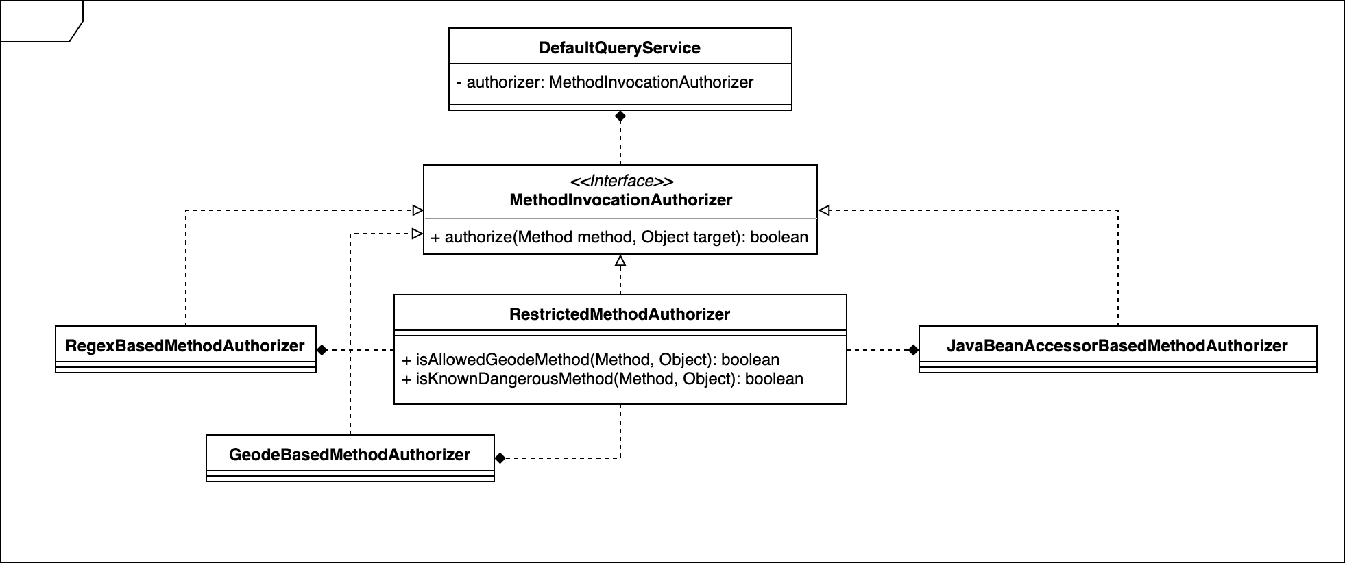OQL Method Invocation Security - Geode - Apache Software