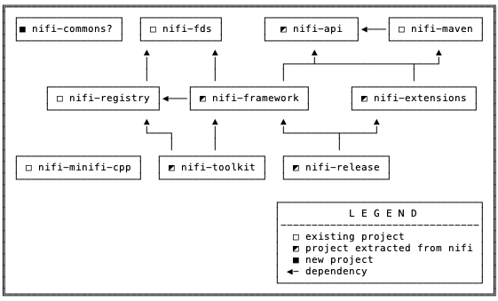 NiFi Project and Repository Restructuring - Apache NiFi