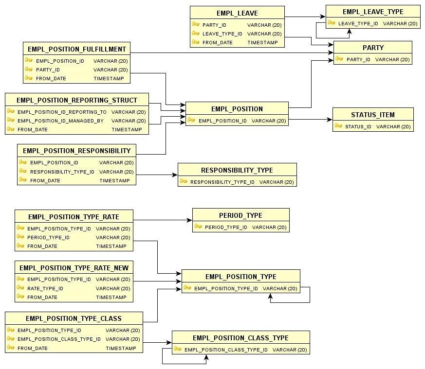 EMPL Tables Relationship - OFBiz End-User Documentation - Apache