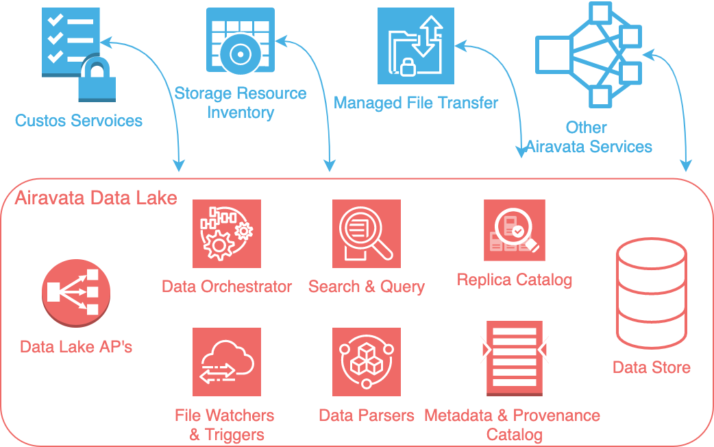 Airavata Data Lake Overview