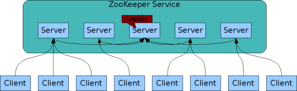 https://cwiki.apache.org/confluence/download/attachments/24193436/service.png