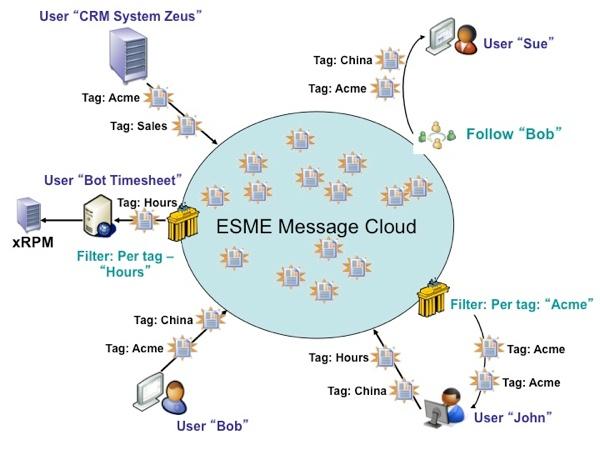 Technical Architecture - Apache ESME - Apache Software Foundation