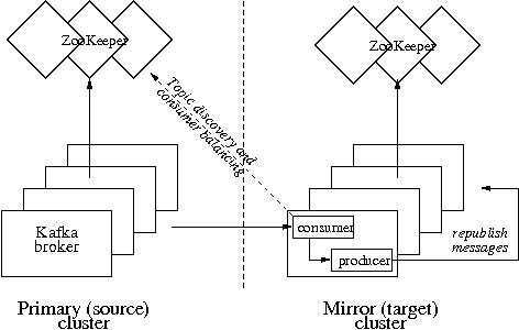 Kafka mirroring - Apache Kafka - Apache Software Foundation