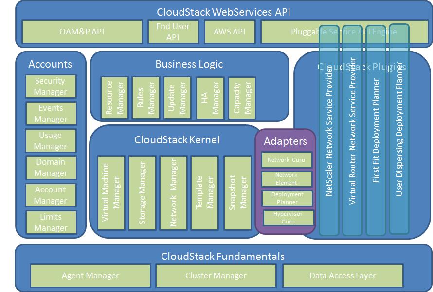 azure saas architecture diagram development 101 apache cloudstack apache software rest software architecture diagram