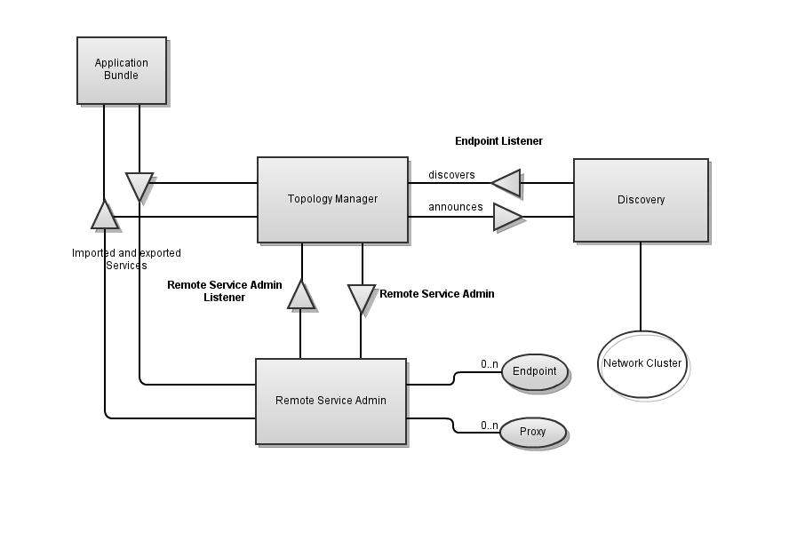 Remote Service Admin Architecture overview
