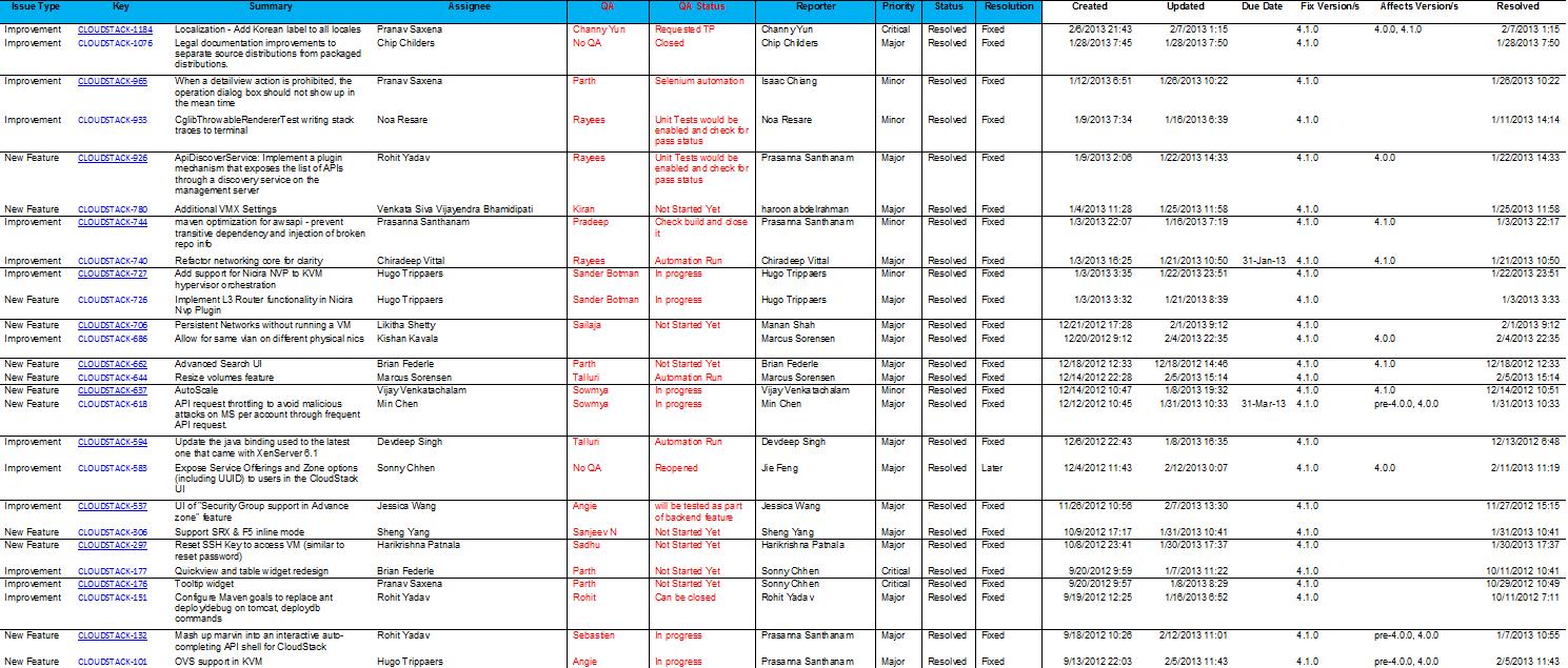 CloudStack 41 QA Plan Apache Cloudstack Apache Software – Software Test Plan Template