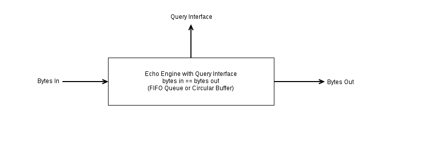 Echo Engine with Query Interface