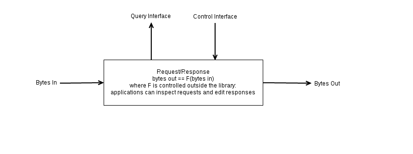 Request-Response Engine