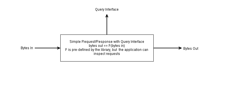 Simple Request-Response Engine with Query Interfac