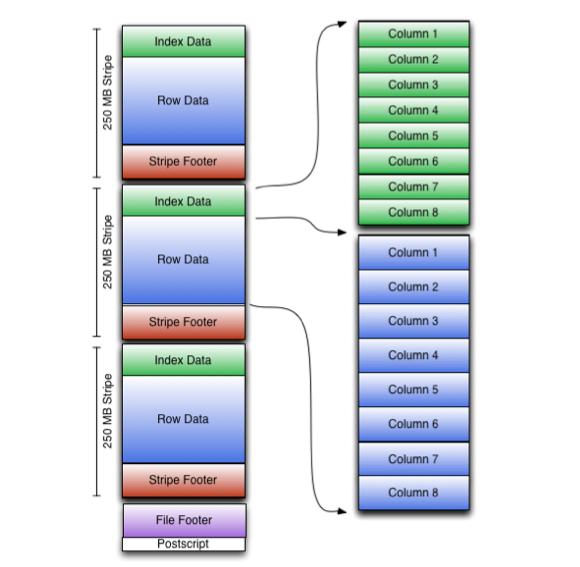 LanguageManual ORC - Apache Hive - Apache Software Foundation