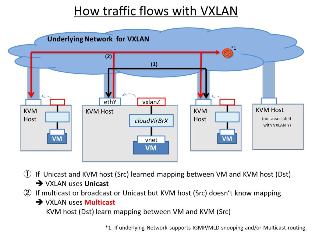 Linux native VXLAN support on KVM hypervisor - Apache