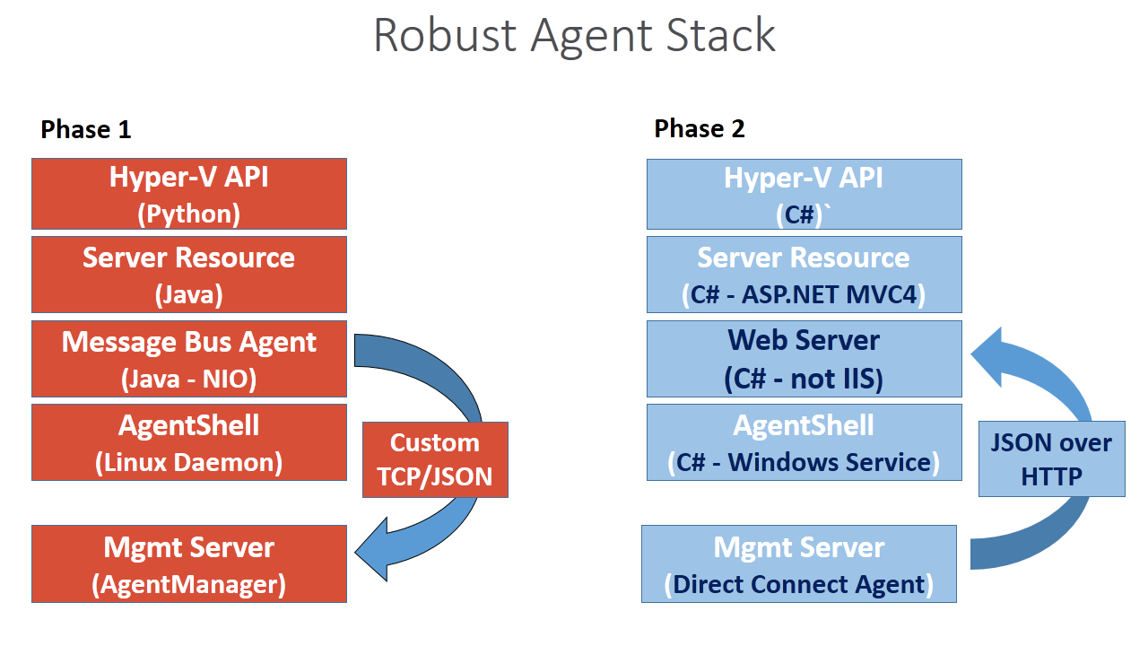 Progress apache cloudstack apache software foundation for Consul server vs agent