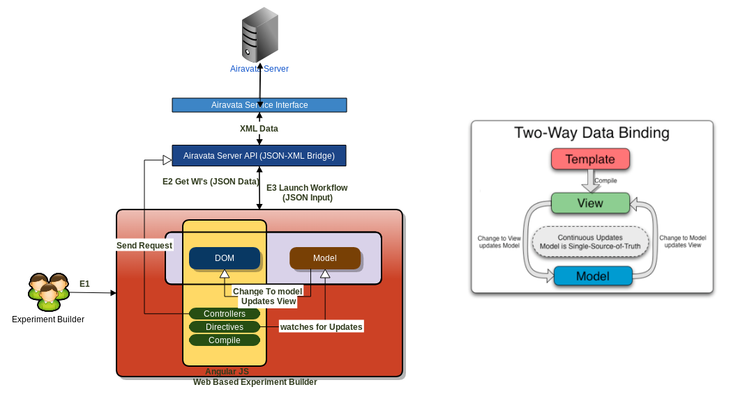 Webui Architecture And Components Overview Apache Airavata