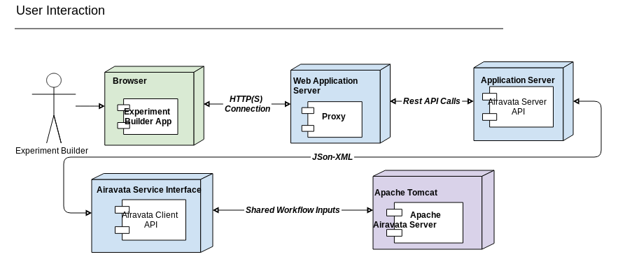 Webui architecture and components overview apache airavata links ccuart Choice Image