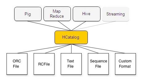 HCatalog UsingHCat - Apache Hive - Apache Software Foundation