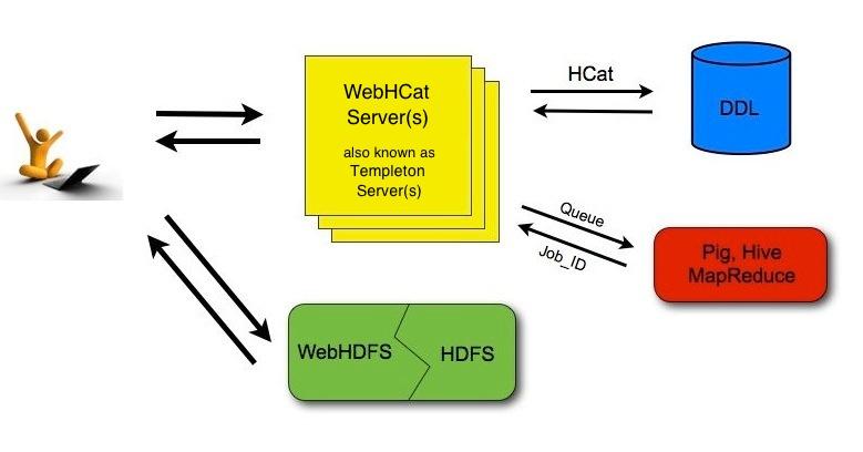 WebHCat UsingWebHCat - Apache Hive - Apache Software Foundation