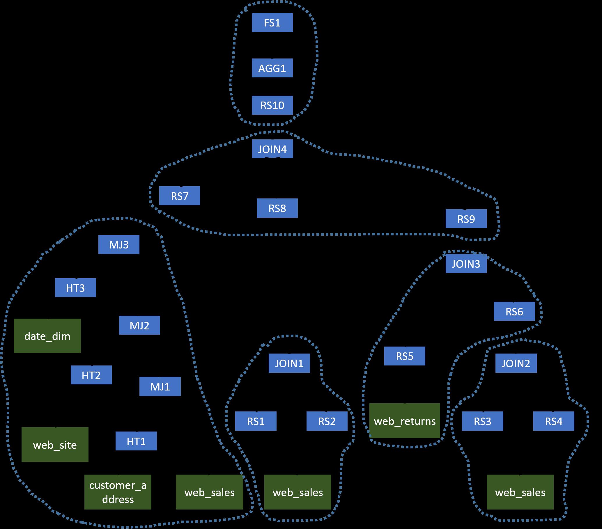 Correlation Optimizer - Apache Hive - Apache Software Foundation