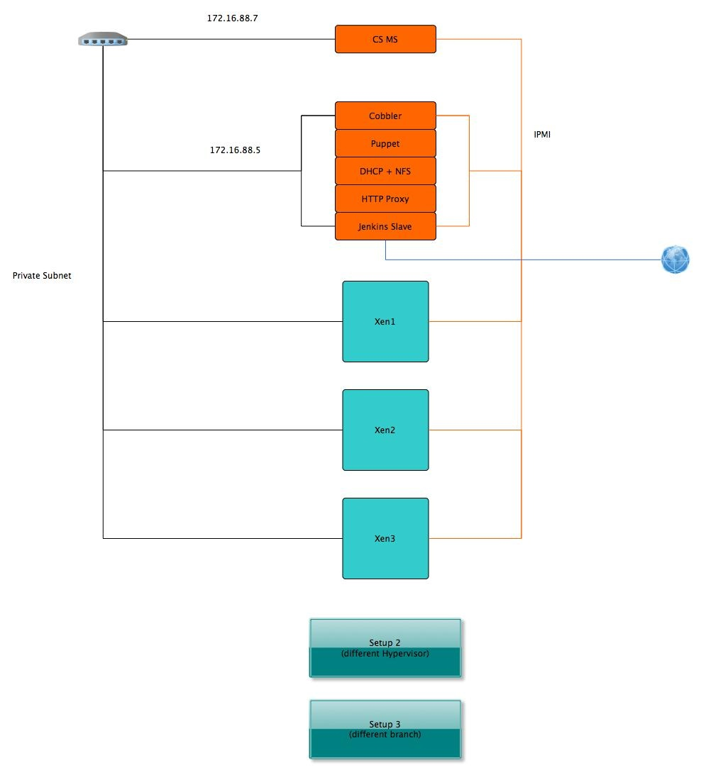 Replicable QA Infrastructure Design Proposal - Apache