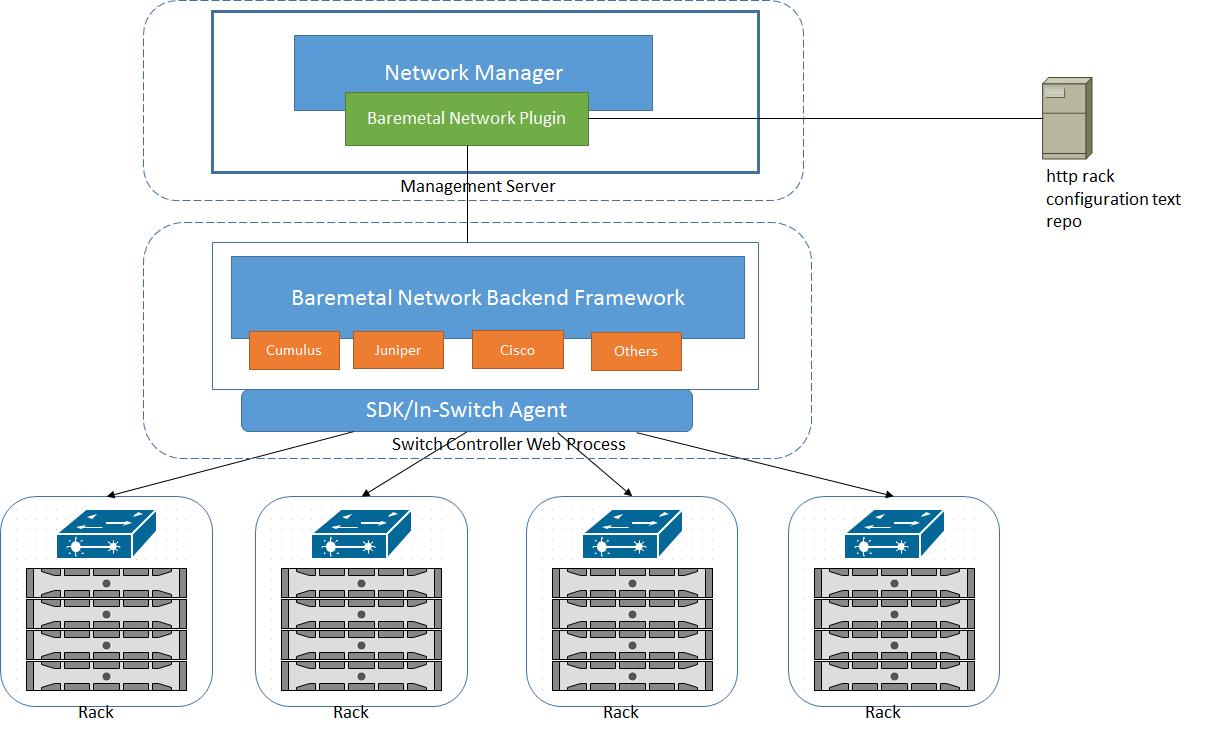 Baremetal Advanced Networking Support