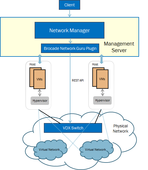 Brocade Network Plugin to Orchestrate Brocade VDX Switches
