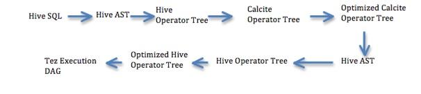 Cost-based optimization in Hive - Apache Hive - Apache