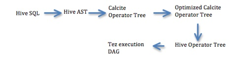 Cost-based optimization in Hive - Apache Hive - Apache