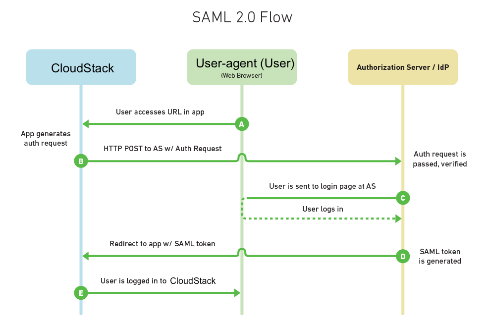saml 2 0 plugin apache cloudstack apache software foundation rh cwiki apache org OAuth Flow Diagram How SAML Works
