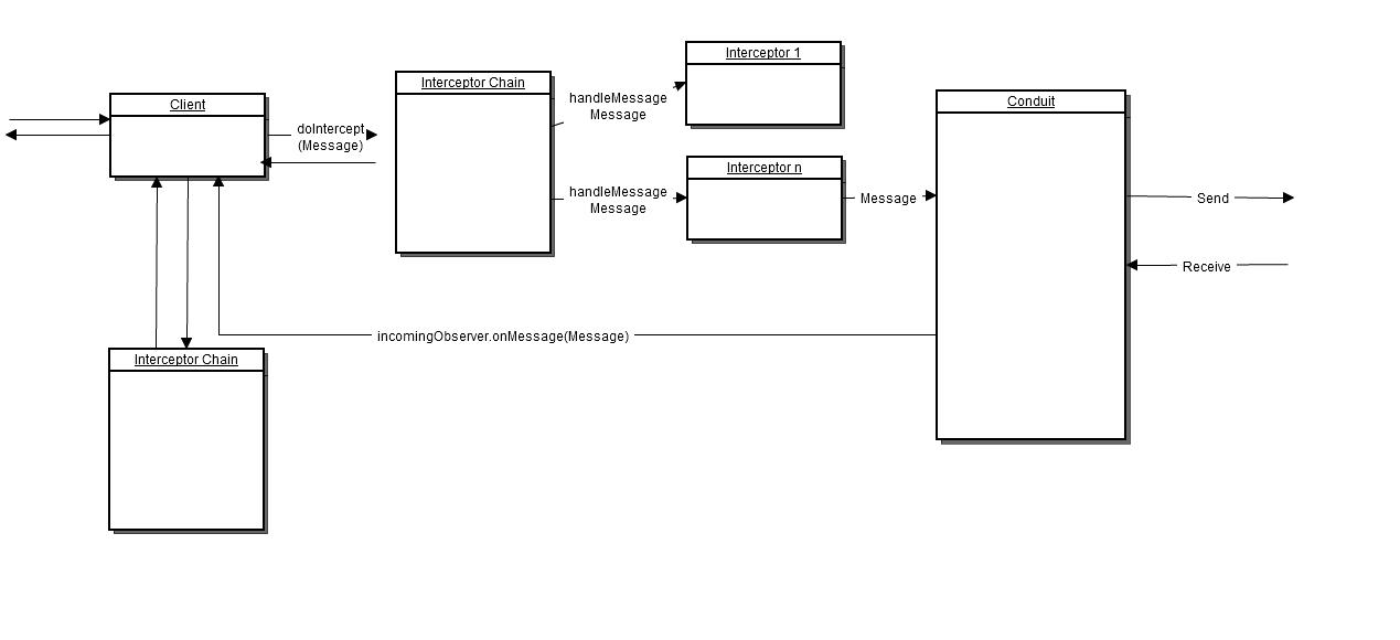 MessageFlowOnClientSide