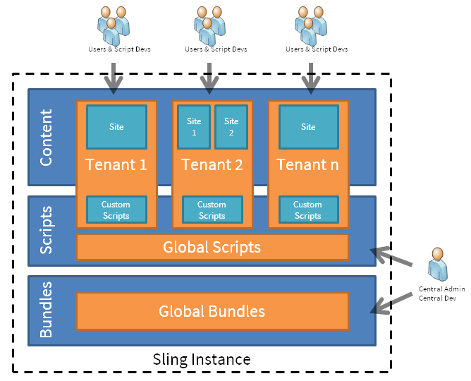 Multitenancy scenarios and use cases - Apache Sling - Apache