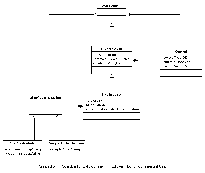 Bindrequest apache directory asn1 documentation apache software we have a java bean which contains all the necessary informations here is the class diagram for this message ccuart Image collections