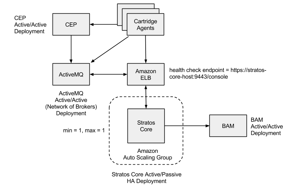 x configuring ha in single jvm mode on ec apache stratos in this deployment model stratos core is configured in active passive mode using an amazon auto scaling group and an elastic load balancer