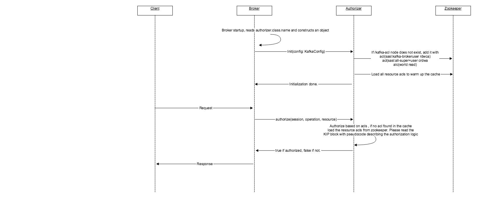 KIP-11 - Authorization Interface - Apache Kafka - Apache