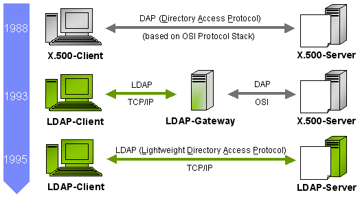 a description of an active directory implemented in ldap directory services by microsoft for use in
