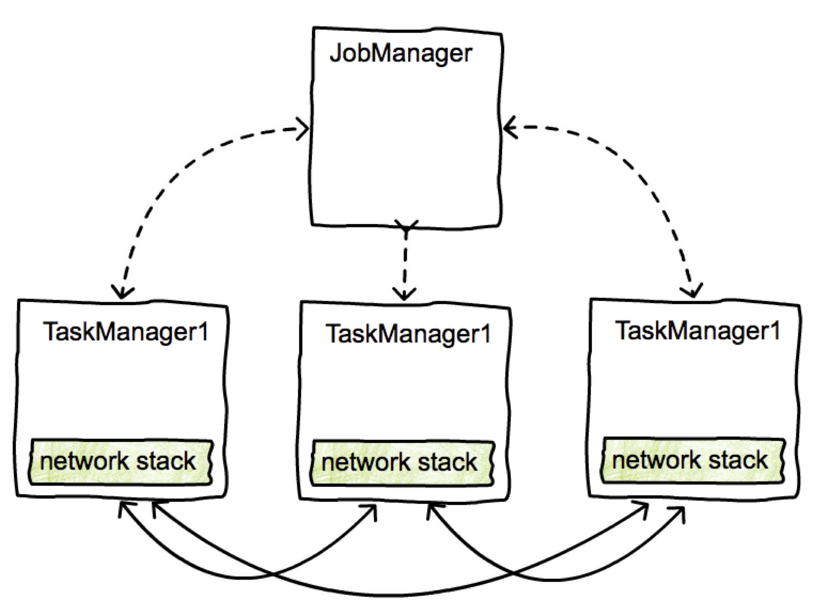 data exchange between tasks apache flink apache software foundation rh cwiki apache org