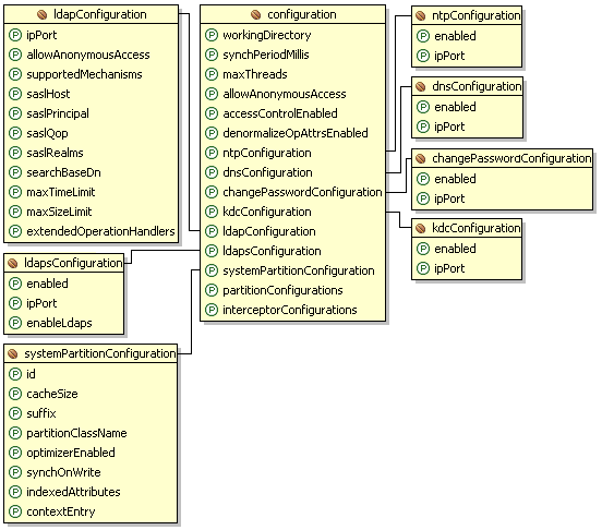1 4 1 Configuration of ApacheDS with Spring - Apache Directory