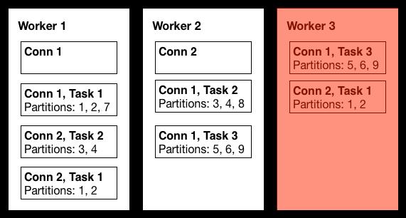 KIP-26 - Add Kafka Connect framework for data import/export