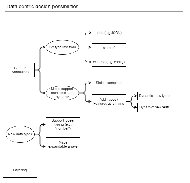 data-centric-design-ideas