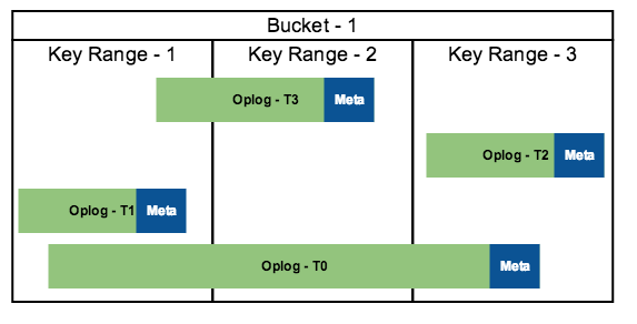 Parallel processing bucket data